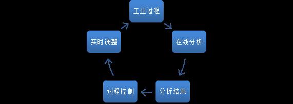 滴定分析流程